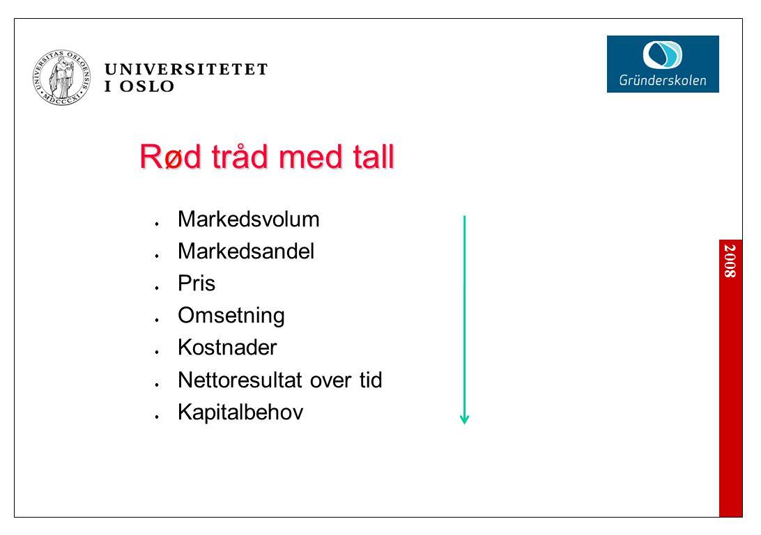 2008 Rød tråd med tall Markedsvolum Markedsandel Pris Omsetning Kostnader Nettoresultat over tid Kapitalbehov