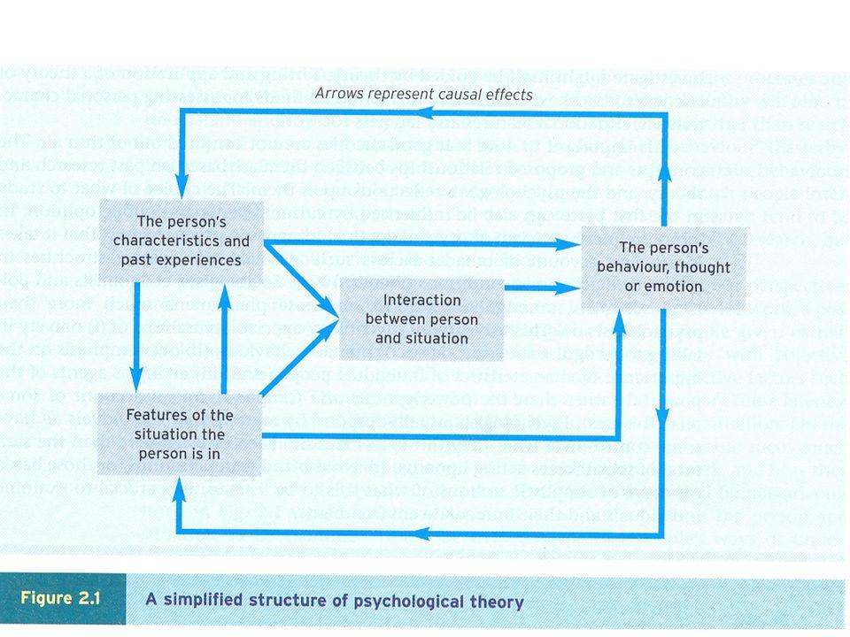 Kjennetegn på god teori En vanlig oppfatning er at en god teori i A&O psykologi bør være spesifikk når det gjelder å beskrive atferd, tanker og følelser den er utformet for å predikere, og de individuelle og situasjonsmessige kjennetegn som influerer atferd, tanker og følelser.