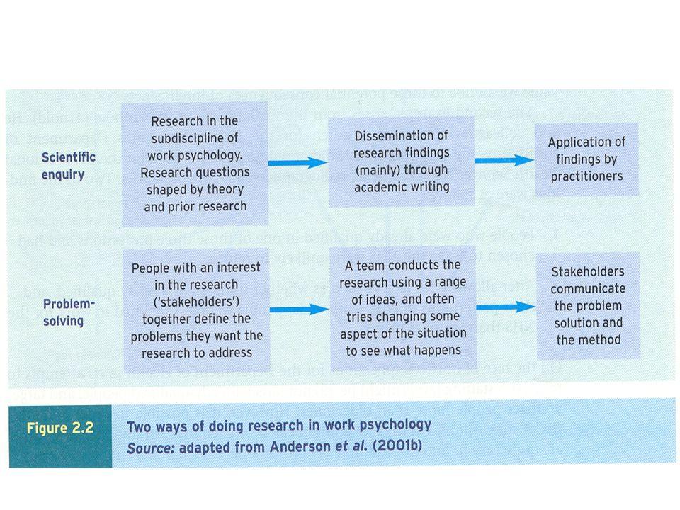 Forskningsdesign Forskningsdesign er fremgangsmåten forskeren benytter for å få kunnskap om atferd, tanker og følelser blant de involverte i arbeidslivet