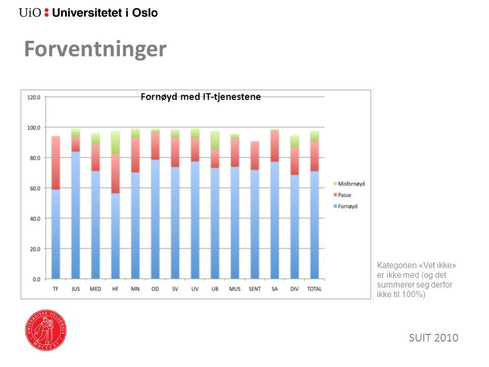 Forventninger SUIT 2010 Kategorien «Vet ikke» er ikke med (og det summerer seg derfor ikke til 100%) Fornøyd med IT-tjenestene