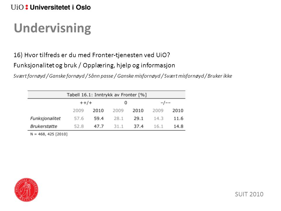 Undervisning 16) Hvor tilfreds er du med Fronter-tjenesten ved UiO? Funksjonalitet og bruk / Opplæring, hjelp og informasjon Svært fornøyd / Ganske fo