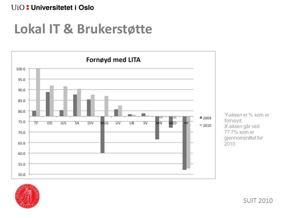 Lokal IT & Brukerstøtte SUIT 2010 Y-aksen er % som er fornøyd. X-aksen går ved 77.7% som er gjennomsnittet for 2010.
