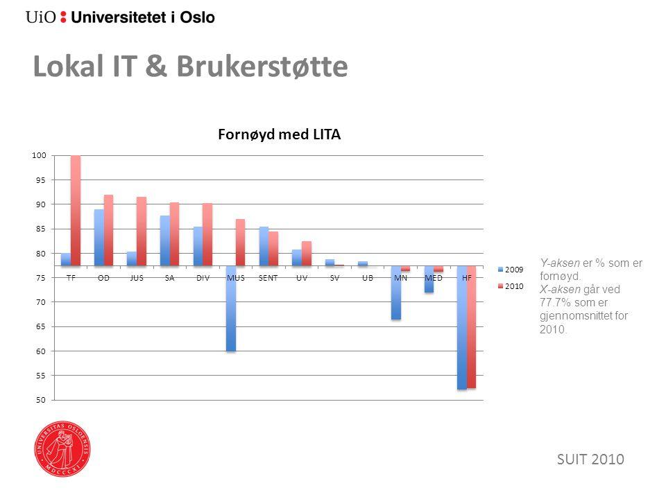 Lokal IT & Brukerstøtte SUIT 2010 Y-aksen er % som er fornøyd.