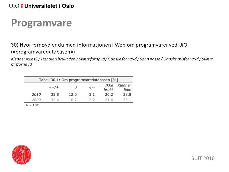 Programvare 30) Hvor fornøyd er du med informasjonen i Web om programvarer ved UiO («programvaredatabasen») Kjenner ikke til / Har aldri brukt den / Svært fornøyd / Ganske fornøyd / Sånn passe / Ganske misfornøyd / Svært misfornøyd SUIT 2010