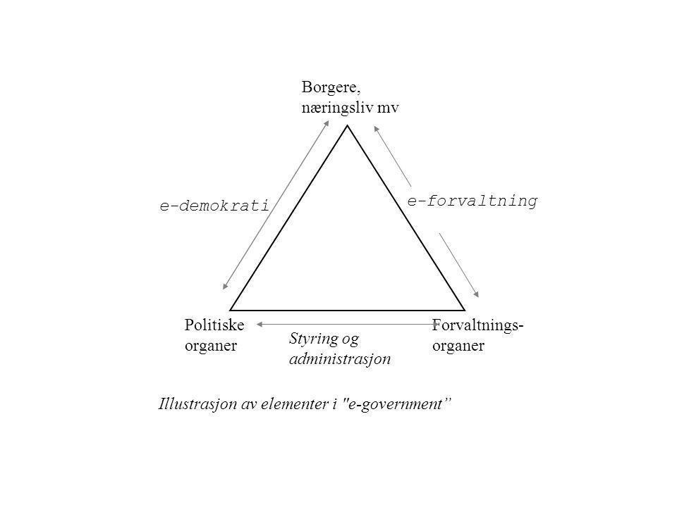 e-demokrati Styring og administrasjon e-forvaltning Borgere, næringsliv mv Forvaltnings- organer Politiske organer Illustrasjon av elementer i e-government