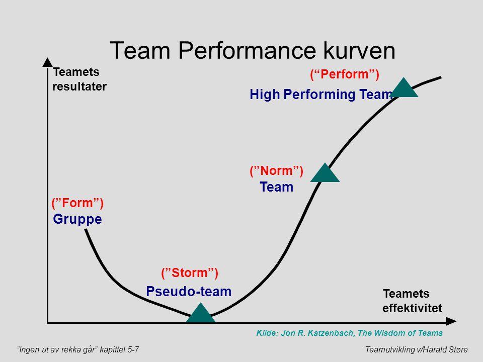 """""""Ingen ut av rekka går"""" kapittel 5-7Teamutvikling v/Harald Støre Team Performance kurven Teamets resultater Teamets effektivitet Gruppe Pseudo-team Te"""