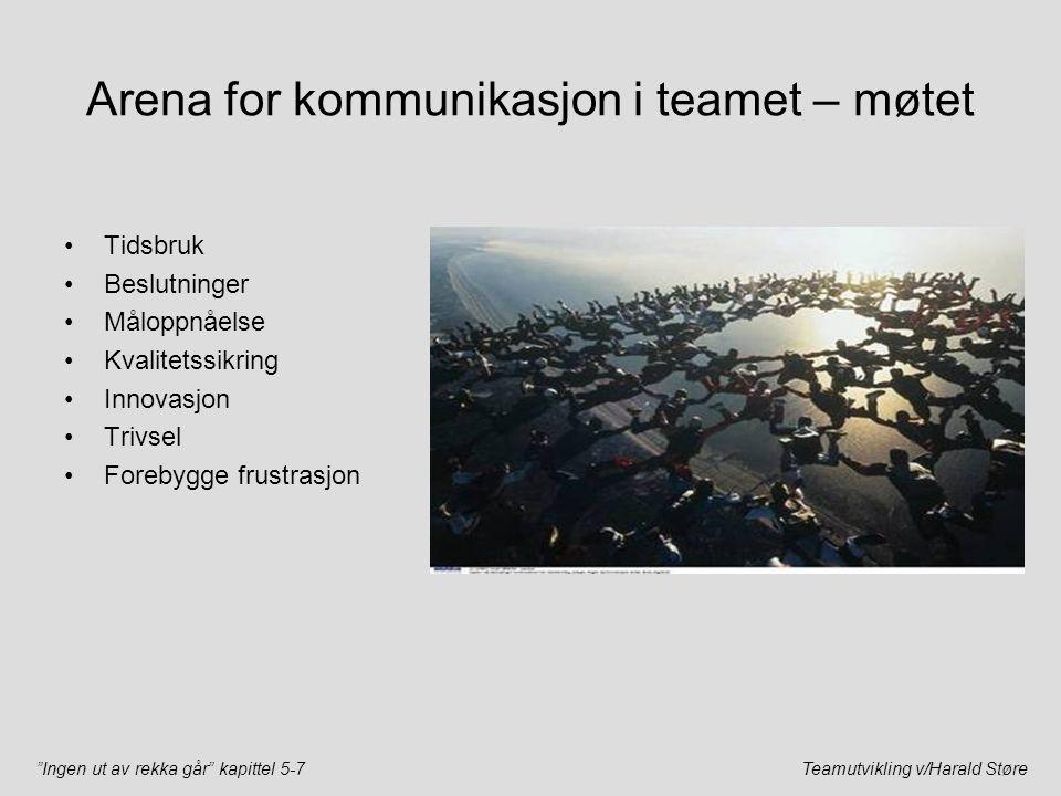 """""""Ingen ut av rekka går"""" kapittel 5-7Teamutvikling v/Harald Støre Arena for kommunikasjon i teamet – møtet Tidsbruk Beslutninger Måloppnåelse Kvalitets"""