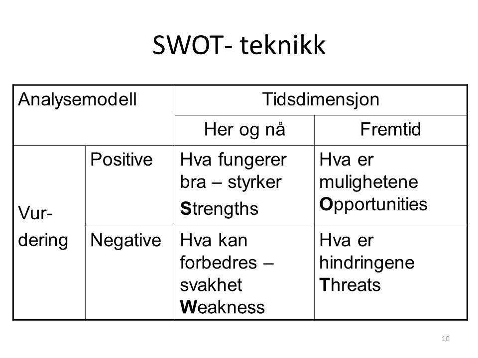 10 SWOT- teknikk AnalysemodellTidsdimensjon Her og nåFremtid Vur- dering PositiveHva fungerer bra – styrker Strengths Hva er mulighetene Opportunities