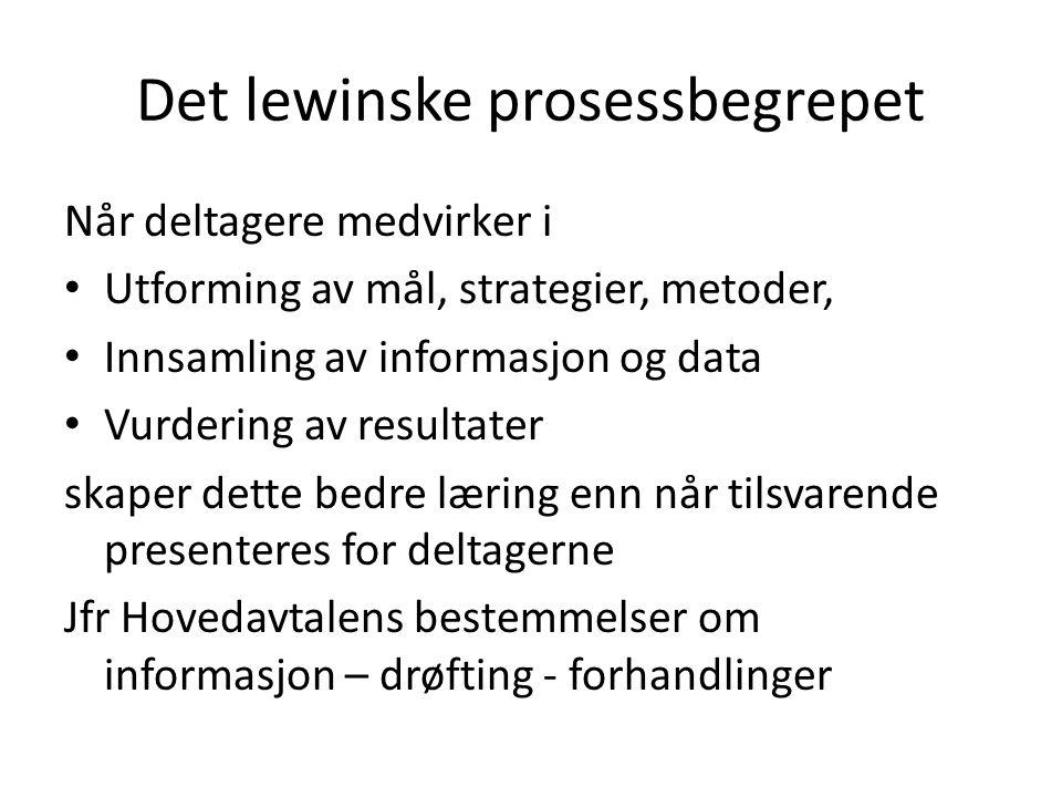 Det lewinske prosessbegrepet Når deltagere medvirker i Utforming av mål, strategier, metoder, Innsamling av informasjon og data Vurdering av resultate