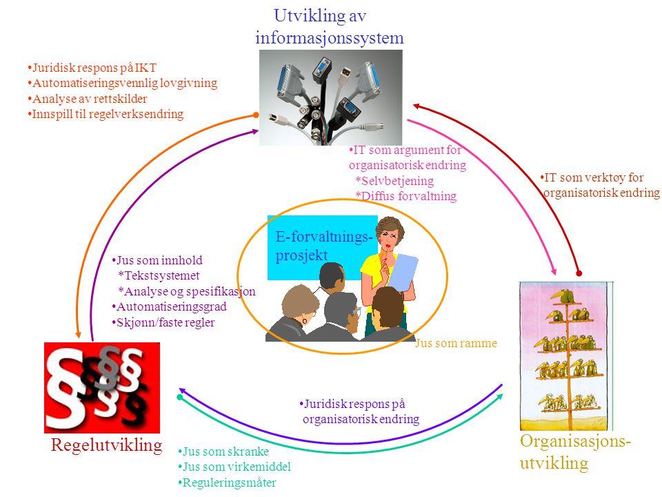 Utvikling av rettslige beslutningssystemer - en oversikt Dag Wiese Schartum, AFIN