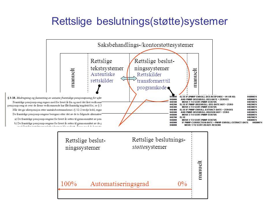 Rettslige beslutnings(støtte)systemer Saksbehandlings-/kontorstøttesystemer Rettslige beslut- ningssystemer manuelt Rettslige beslutnings- støttesystemer 100% Automatiseringsgrad 0% Autentiske rettskilder Rettskilder transformert til programkode Rettslige tekstsystemer manuelt Rettslige beslut- ningssystemer manuelt