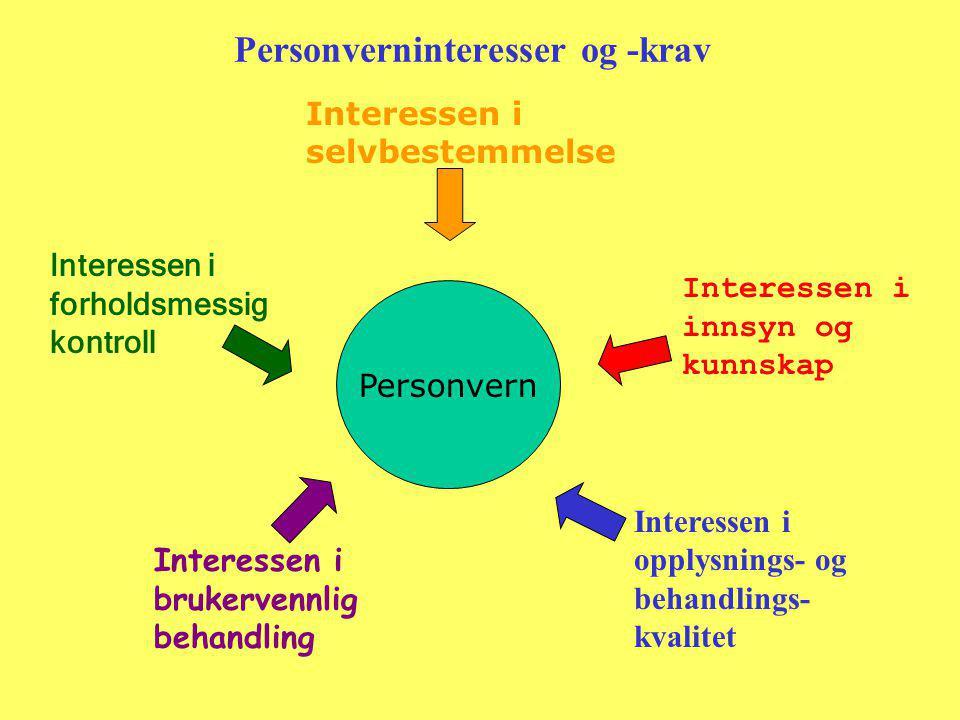 Personverninteresser og -krav Personvern Interessen i brukervennlig behandling Interessen i selvbestemmelse Interessen i innsyn og kunnskap Interessen i forholdsmessig kontroll Interessen i opplysnings- og behandlings- kvalitet