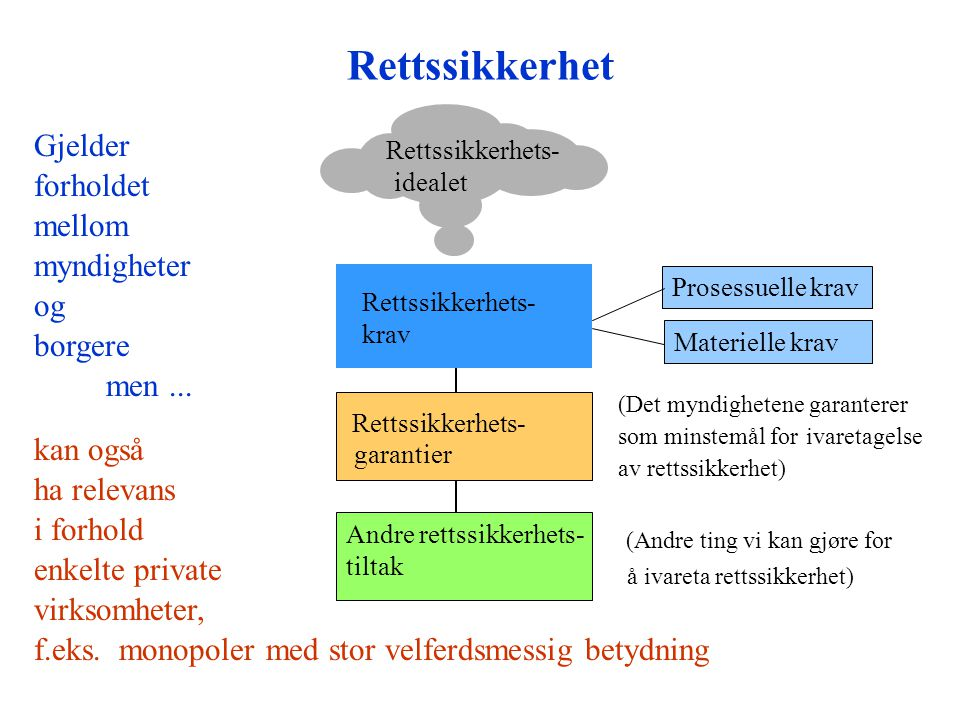 Rettssikkerhet Rettssikkerhets- krav Prosessuelle krav Materielle krav Rettssikkerhets- garantier (Det myndighetene garanterer som minstemål for ivaretagelse av rettssikkerhet) Andre rettssikkerhets- tiltak (Andre ting vi kan gjøre for å ivareta rettssikkerhet) Rettssikkerhets- idealet Gjelder forholdet mellom myndigheter og borgere men...