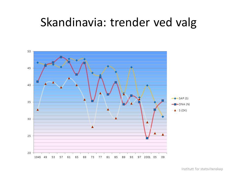 De store europeiske: trender ved valg Institutt for statsvitenskap