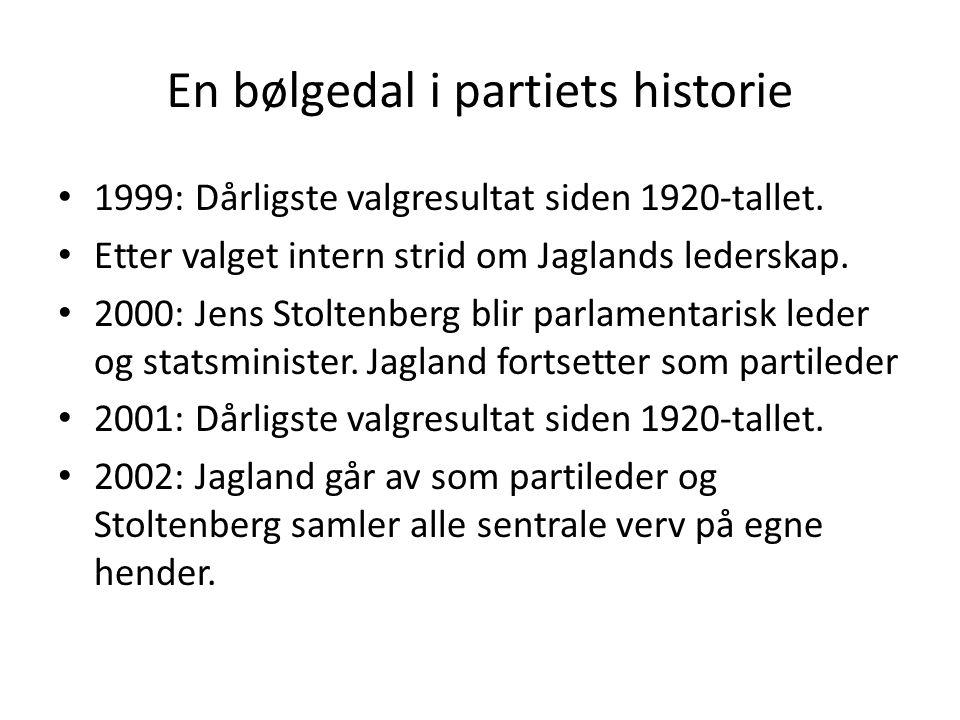 En bølgedal i partiets historie 1999: Dårligste valgresultat siden 1920-tallet. Etter valget intern strid om Jaglands lederskap. 2000: Jens Stoltenber