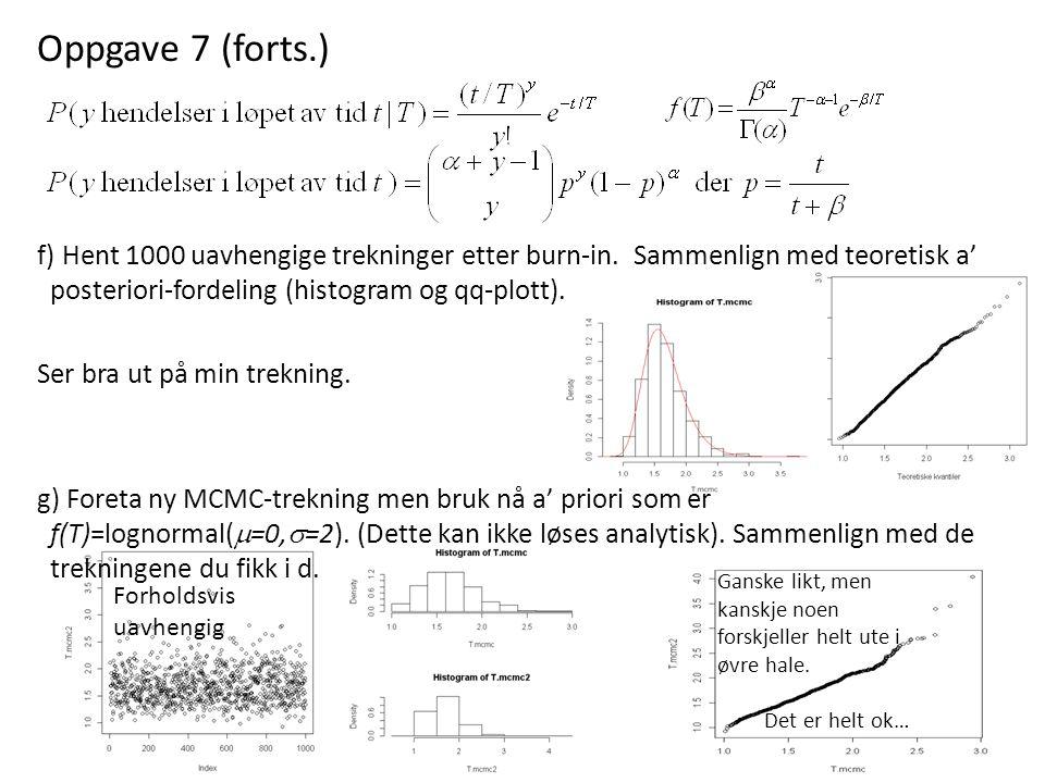 Oppgave 7 (forts.) f) Hent 1000 uavhengige trekninger etter burn-in. Sammenlign med teoretisk a' posteriori-fordeling (histogram og qq-plott). Ser bra