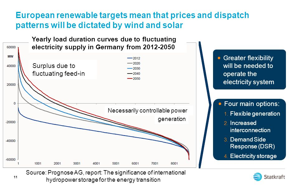 11 European renewable targets mean that prices and dispatch patterns will be dictated by wind and solar  Greater flexibility will be needed to operat
