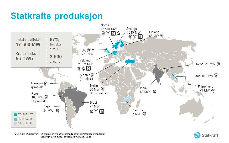 Statkrafts produksjon Peru 163 MW (+ prosjekt) Chile 94 MW Tyrkia 20 MW (+ prosjekter) Nepal 21 MW Filippinene 179 MW Brasil 77 MW Panama (prosjekt) Z