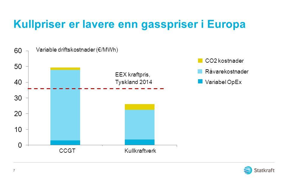Kullpriser er lavere enn gasspriser i Europa 7 Variable driftskostnader (€/MWh) EEX kraftpris, Tyskland 2014 CO2 kostnader Råvarekostnader Variabel Op
