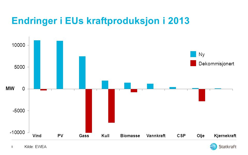9 Installed power generation capacity Germany per technology [GW]