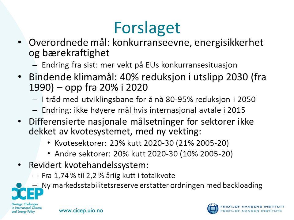 Forslaget Overordnede mål: konkurranseevne, energisikkerhet og bærekraftighet – Endring fra sist: mer vekt på EUs konkurransesituasjon Bindende klimamål: 40% reduksjon i utslipp 2030 (fra 1990) – opp fra 20% i 2020 – I tråd med utviklingsbane for å nå 80-95% reduksjon i 2050 – Endring: ikke høyere mål hvis internasjonal avtale i 2015 Differensierte nasjonale målsetninger for sektorer ikke dekket av kvotesystemet, med ny vekting: Kvotesektorer: 23% kutt 2020-30 (21% 2005-20) Andre sektorer: 20% kutt 2020-30 (10% 2005-20) Revidert kvotehandelssystem: – Fra 1,74 % til 2,2 % årlig kutt i totalkvote – Ny markedsstabilitetsreserve erstatter ordningen med backloading