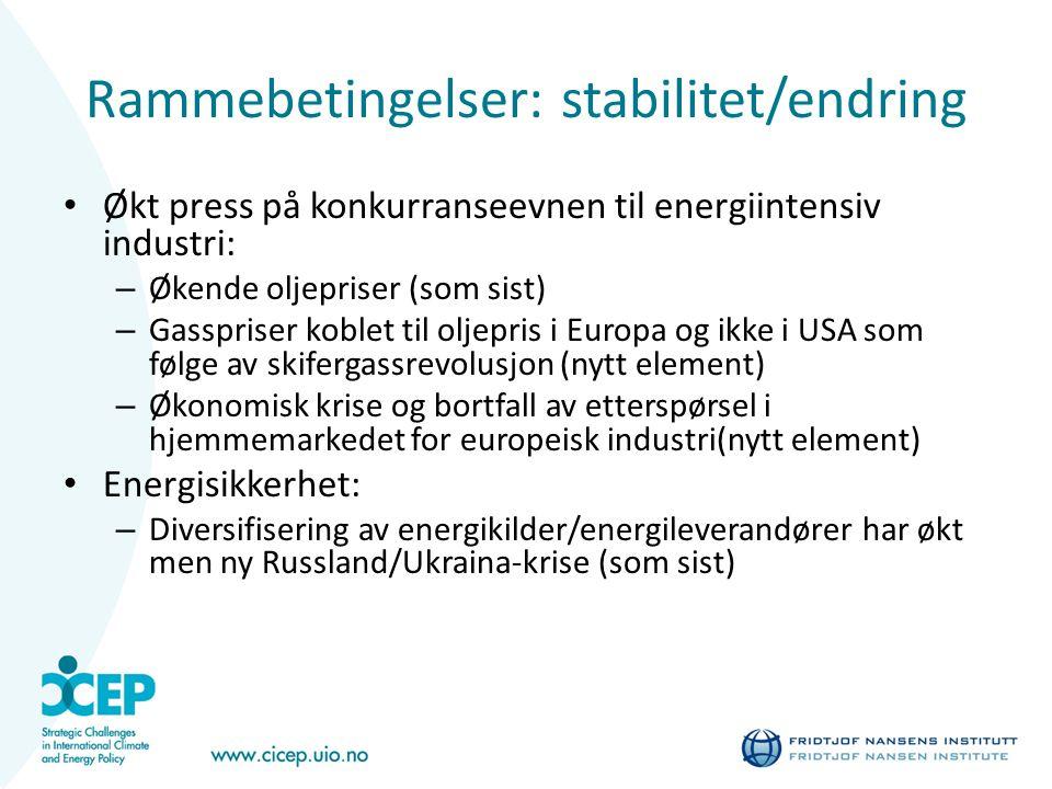 Rammebetingelser: stabilitet/endring Økt press på konkurranseevnen til energiintensiv industri: – Økende oljepriser (som sist) – Gasspriser koblet til oljepris i Europa og ikke i USA som følge av skifergassrevolusjon (nytt element) – Økonomisk krise og bortfall av etterspørsel i hjemmemarkedet for europeisk industri(nytt element) Energisikkerhet: – Diversifisering av energikilder/energileverandører har økt men ny Russland/Ukraina-krise (som sist)