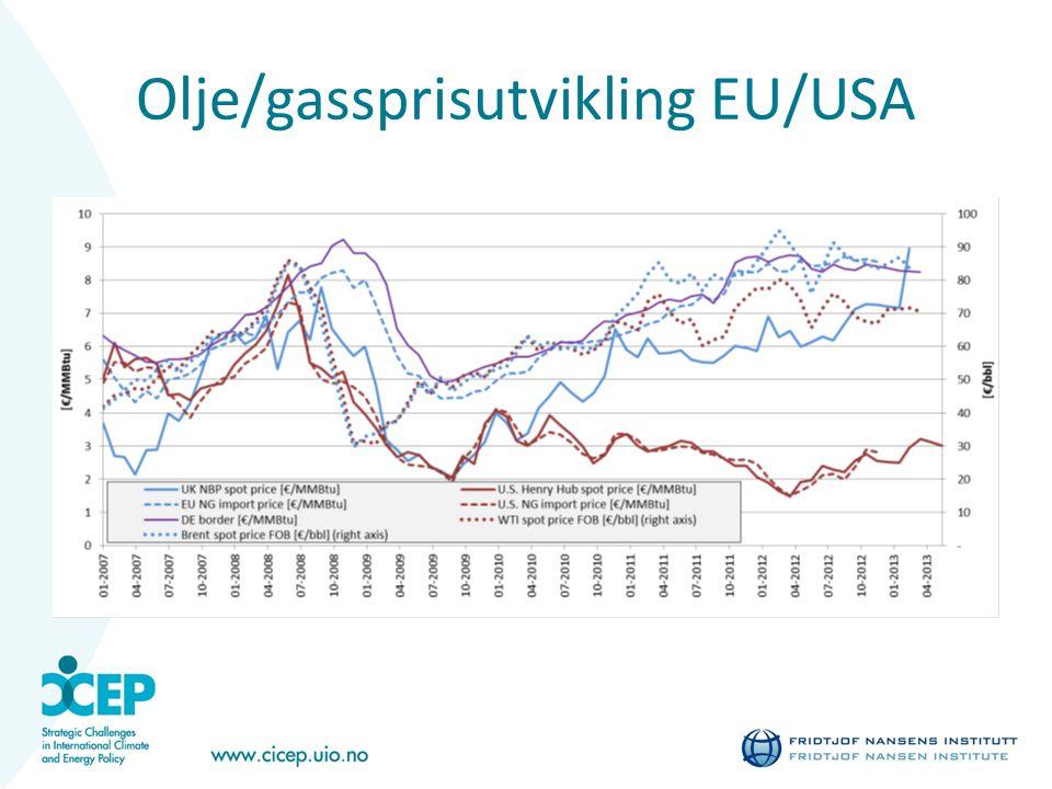 Olje/gassprisutvikling EU/USA