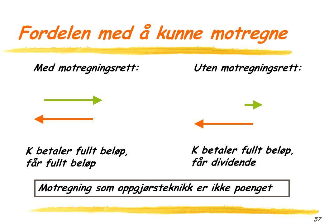 56 Motregning: Terminologi Konkurskreditor Konkursdebitor kreditors (mot)fordring debitors (hoved)fordring