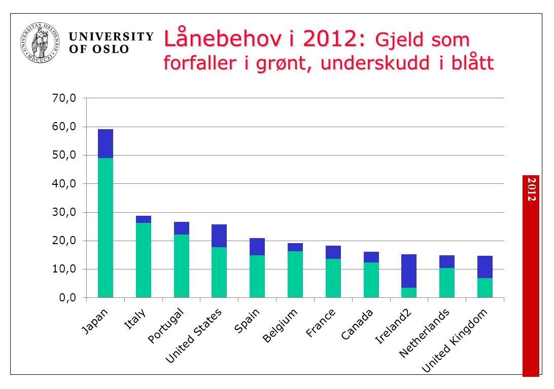 Lånebehov i 2012: Gjeld som forfaller i grønt, underskudd i blått