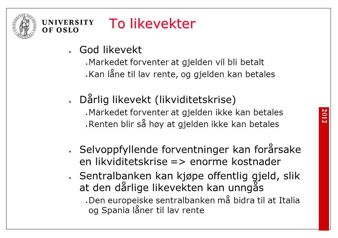 2012 To likevekter God likevekt Markedet forventer at gjelden vil bli betalt Kan låne til lav rente, og gjelden kan betales Dårlig likevekt (likvidite