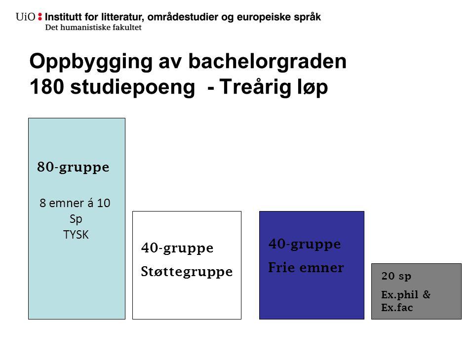 Oppbygging av bachelorgraden 180 studiepoeng - Treårig løp 8 emner á 10 Sp TYSK 80-gruppe 40-gruppe Støttegruppe 40-gruppe Frie emner 20 sp Ex.phil &