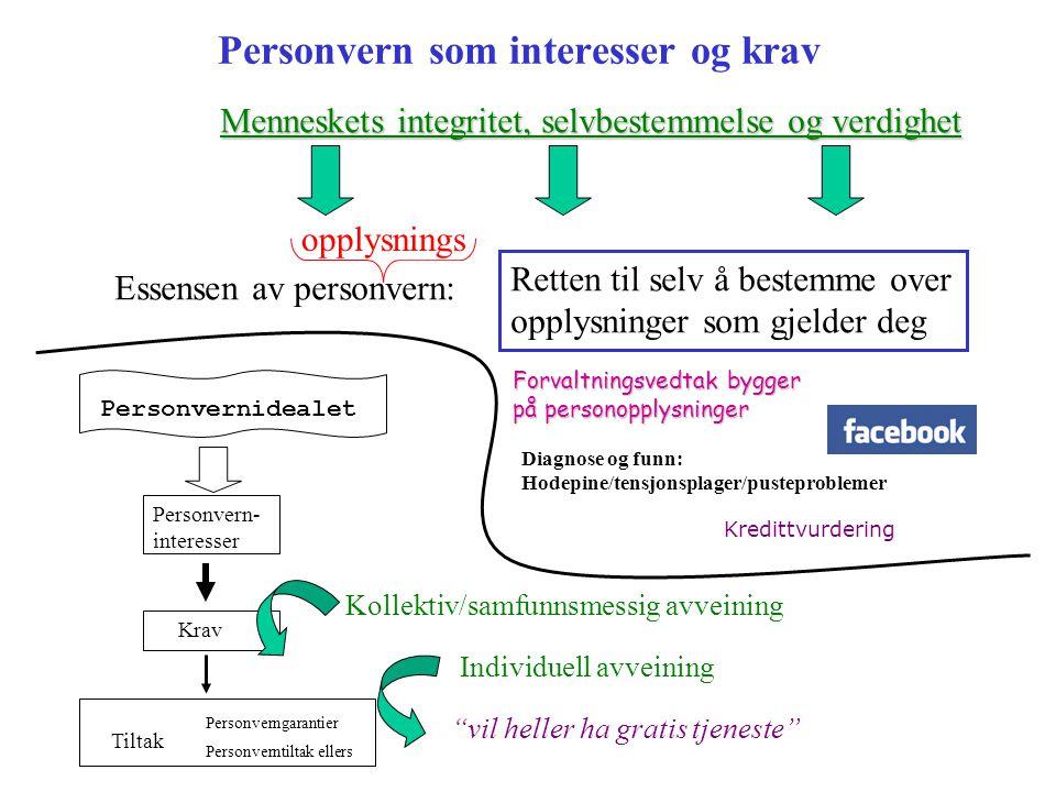 kommunikasjon opplysninggeografiskkroppslig Personvern som spørsmål om autonomi og integritet psykisk Reguleres av personopplysningsloven