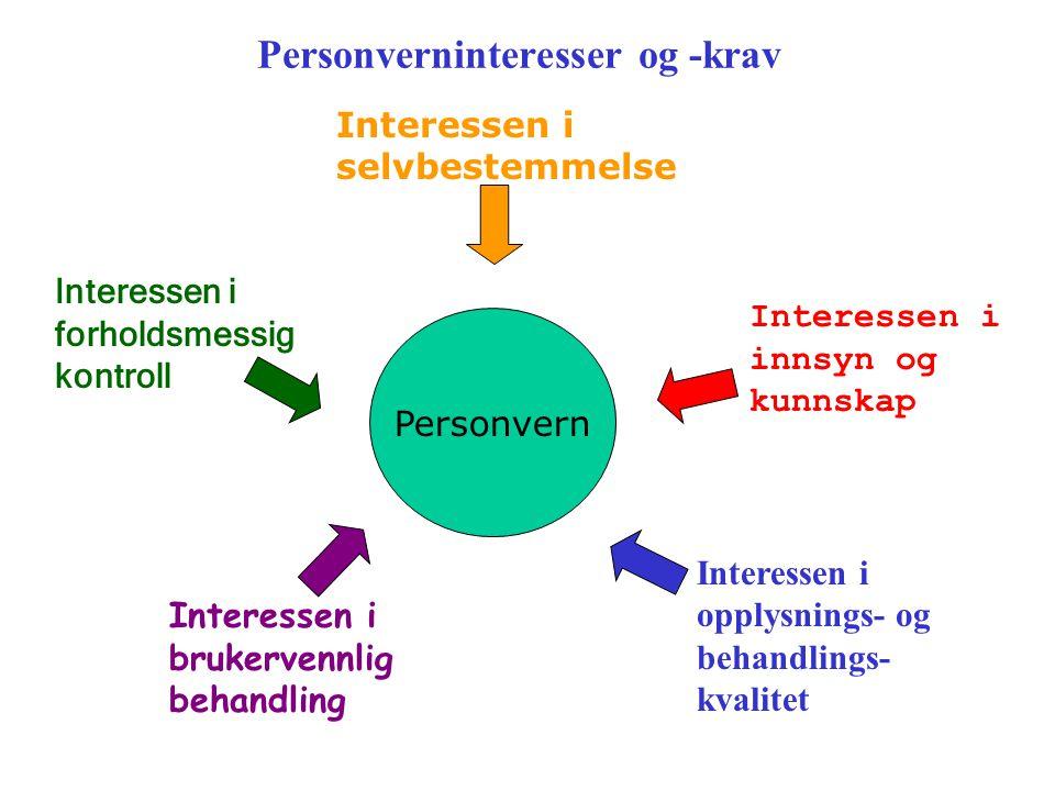 """Ulike perspektiver på personvern Personvern F.eks.: Privatliv """"Kroppens hemmeligheter"""" Beslutningsperspektivet F.eks.: Offentlig myndighetsutøvelse Pr"""