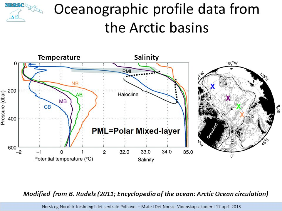 Norsk og Nordisk forskning i det sentrale Polhavet – Møte i Det Norske Videnskapsakademi 17 april 2013 Oceanographic profile data from the Arctic basins Modified from B.