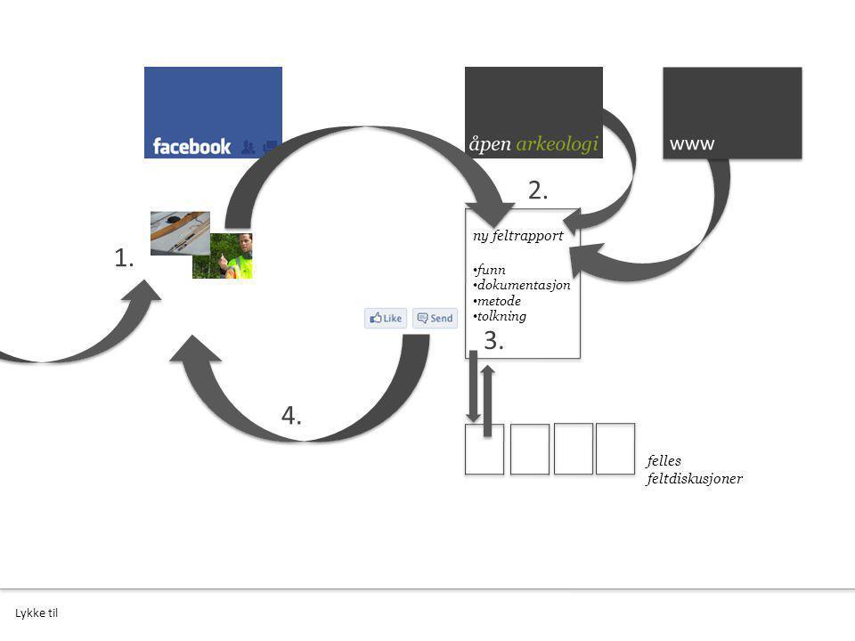 1. ny feltrapport funn dokumentasjon metode tolkning 2. felles feltdiskusjoner 3. 4. Lykke til