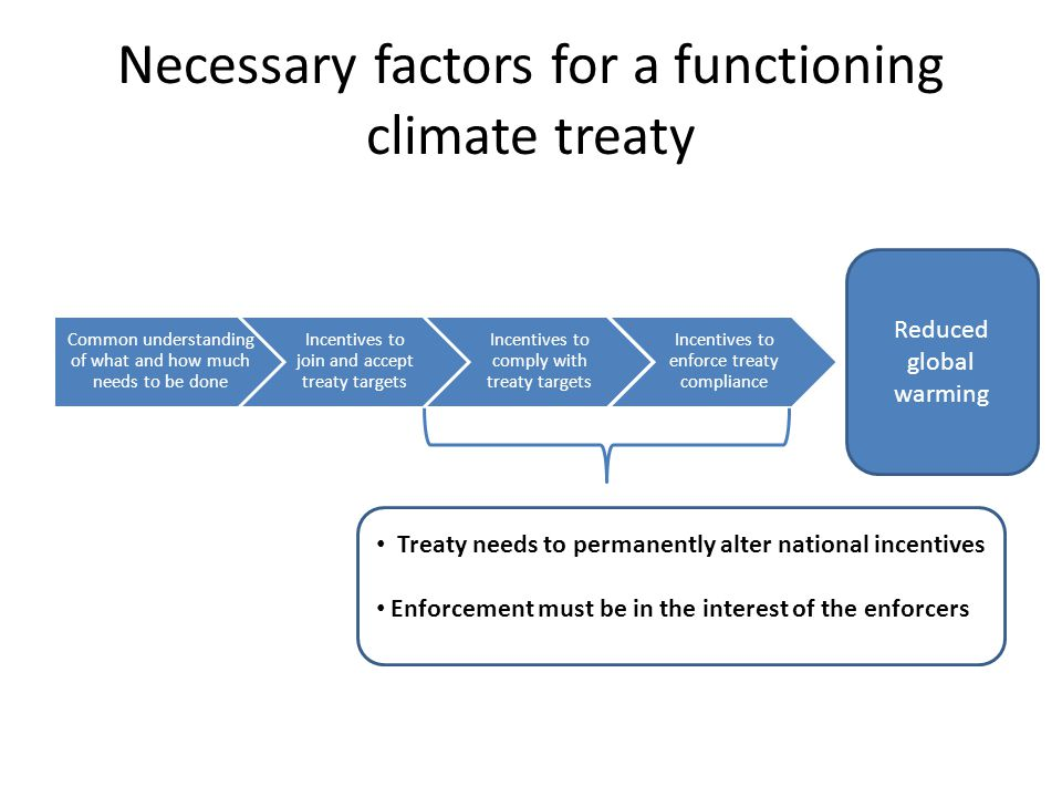 Necessary factors for a functioning climate treaty Common understanding of what and how much needs to be done Incentives to join and accept treaty targets Incentives to comply with treaty targets Incentives to enforce treaty compliance Reduced global warming Treaty needs to permanently alter national incentives Enforcement must be in the interest of the enforcers