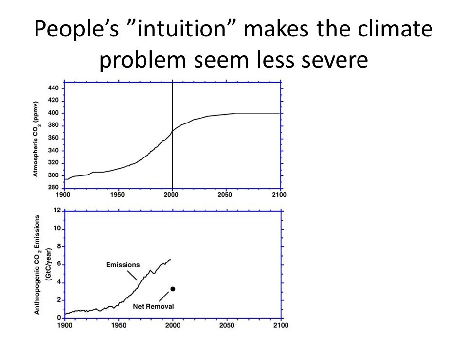 People's intuition makes the climate problem seem less severe