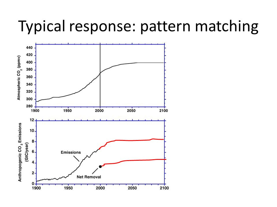 Typical response: pattern matching