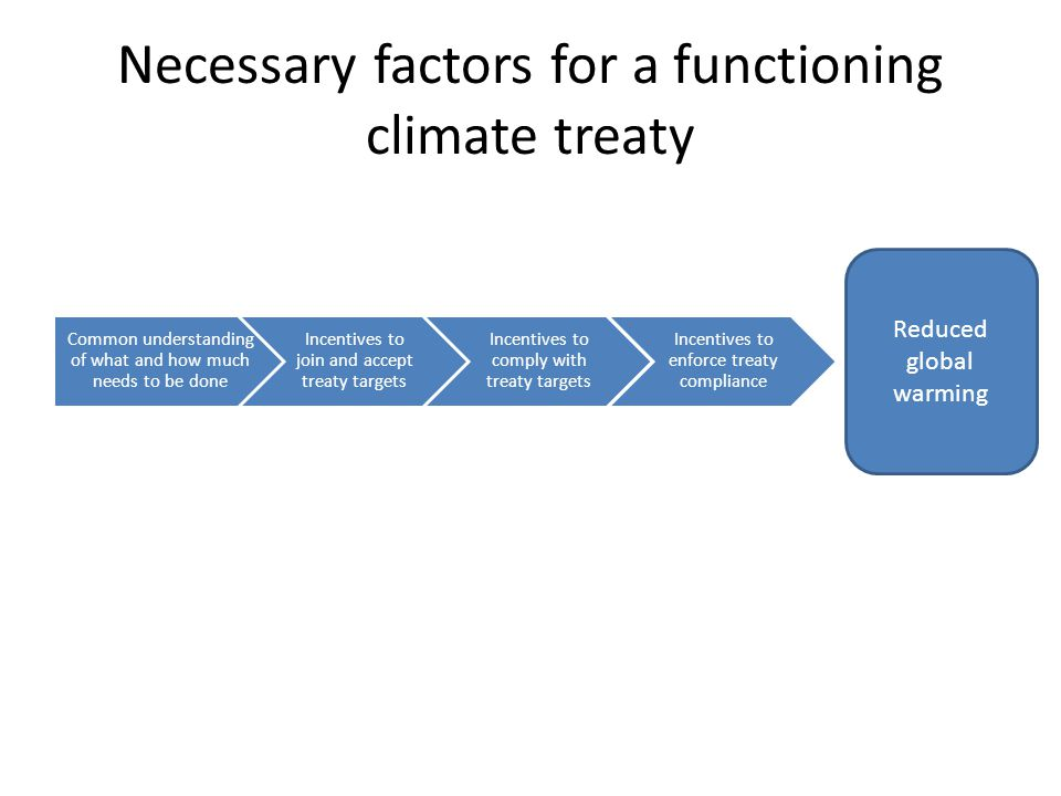 Necessary factors for a functioning climate treaty Common understanding of what and how much needs to be done Incentives to join and accept treaty targets Incentives to comply with treaty targets Incentives to enforce treaty compliance Reduced global warming Cognitive flaws de-dramatize the problem Possible future technological advances induce procrastination Decades-long lag of actions on climate system favors adaptation over mitigation