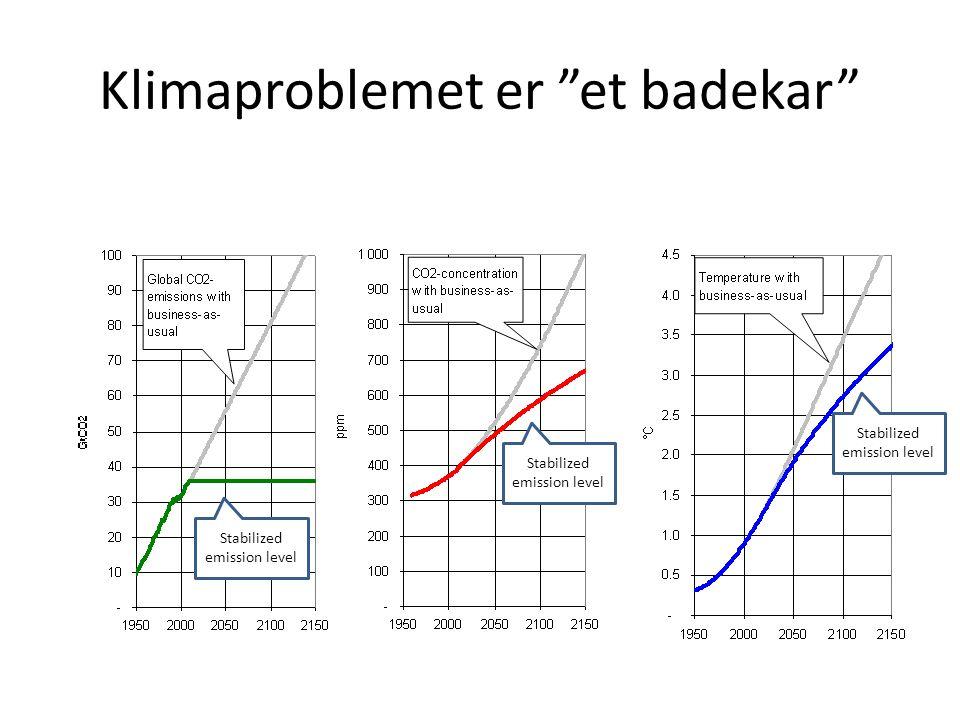 Land utenfor østblokken slipper ut mer enn målet (før kvotekjøp osv) Emission targets Emission change (1990-2006) France, Sweden, Monaco and Great Britain