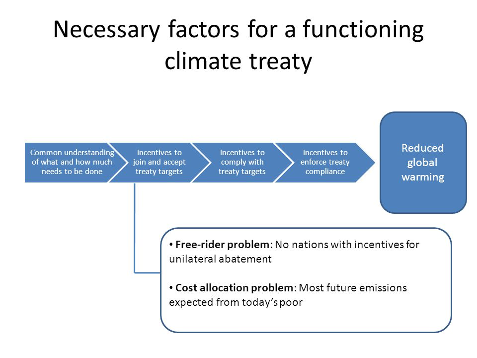 Necessary factors for a functioning climate treaty Common understanding of what and how much needs to be done Incentives to join and accept treaty targets Incentives to comply with treaty targets Incentives to enforce treaty compliance Reduced global warming Free-rider problem: No nations with incentives for unilateral abatement Cost allocation problem: Most future emissions expected from today's poor