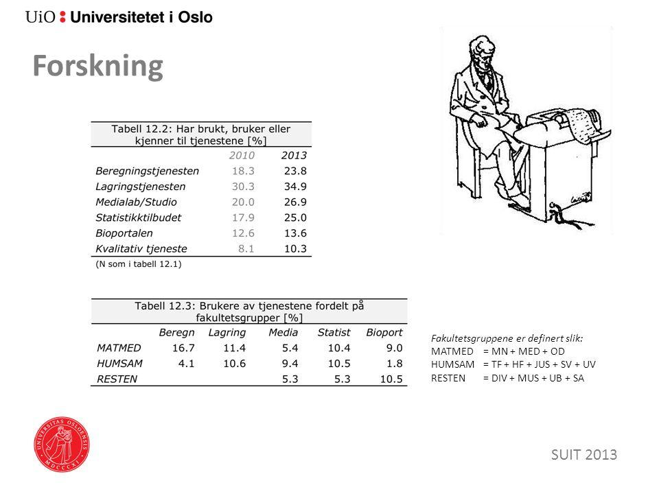 Forskning SUIT 2013 Fakultetsgruppene er definert slik: MATMED = MN + MED + OD HUMSAM = TF + HF + JUS + SV + UV RESTEN= DIV + MUS + UB + SA