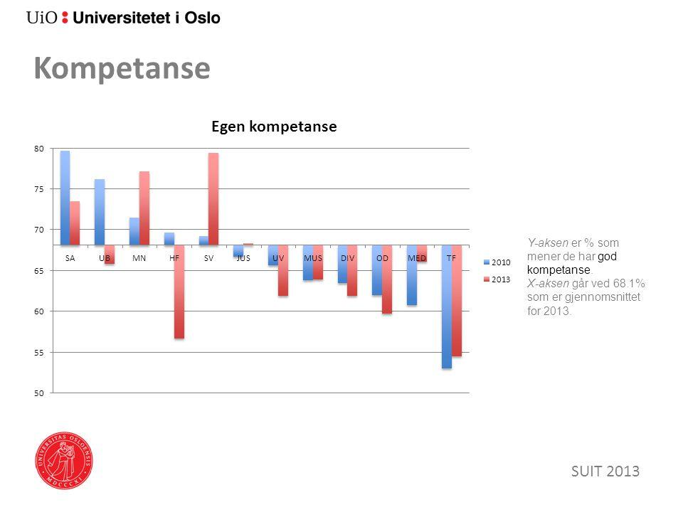 Kompetanse SUIT 2013 Y-aksen er % som mener de har god kompetanse.