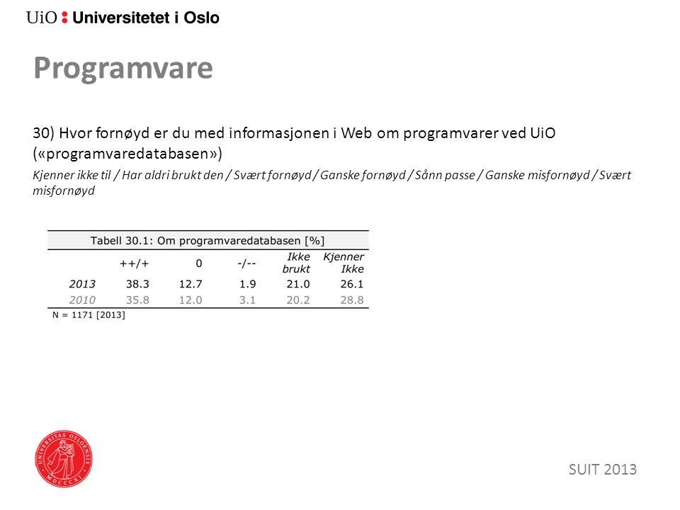 Programvare 30) Hvor fornøyd er du med informasjonen i Web om programvarer ved UiO («programvaredatabasen») Kjenner ikke til / Har aldri brukt den / Svært fornøyd / Ganske fornøyd / Sånn passe / Ganske misfornøyd / Svært misfornøyd SUIT 2013