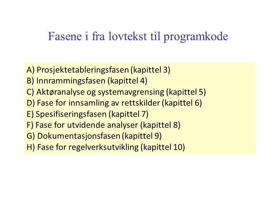 A) Prosjektetableringsfasen (kapittel 3) B) Innrammingsfasen (kapittel 4) C) Aktøranalyse og systemavgrensing (kapittel 5) D) Fase for innsamling av rettskilder (kapittel 6) E) Spesifiseringsfasen (kapittel 7) F) Fase for utvidende analyser (kapittel 8) G) Dokumentasjonsfasen (kapittel 9) H) Fase for regelverksutvikling (kapittel 10) Fasene i fra lovtekst til programkode