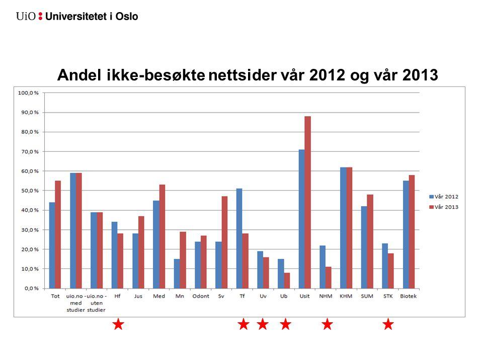 Andel ikke-besøkte nettsider vår 2012 og vår 2013
