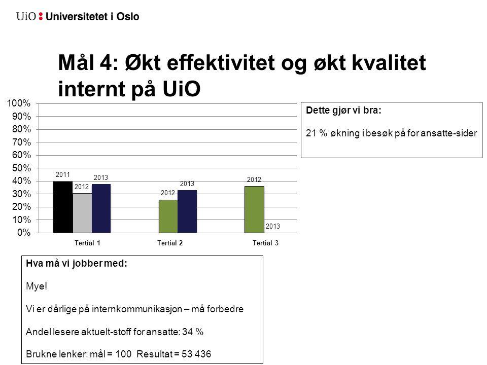 Mål 4: Økt effektivitet og økt kvalitet internt på UiO Dette gjør vi bra: 21 % økning i besøk på for ansatte-sider Hva må vi jobber med: Mye.