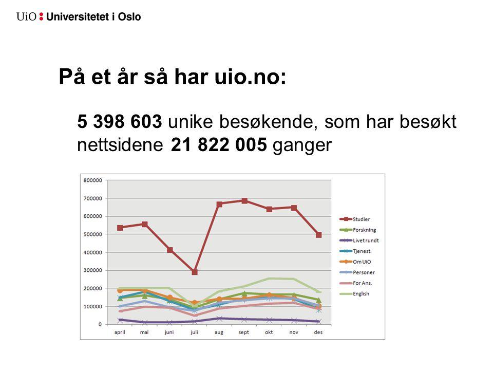 På et år så har uio.no: 5 398 603 unike besøkende, som har besøkt nettsidene 21 822 005 ganger