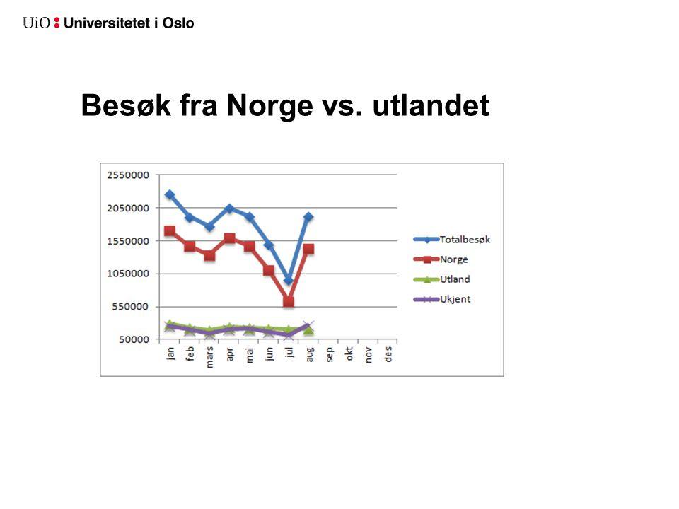 Besøk fra Norge vs. utlandet