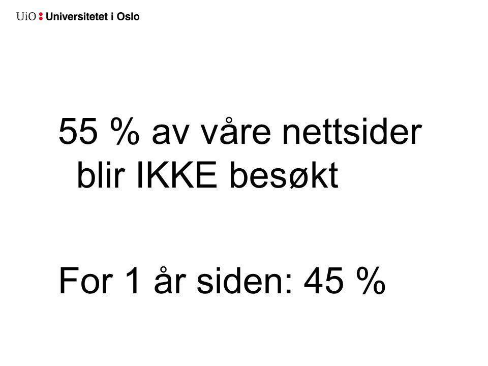 55 % av våre nettsider blir IKKE besøkt For 1 år siden: 45 %